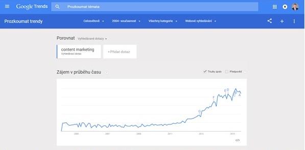Výsledky z Google Trends. Můžete vidět vzrůstající zájem o content marketing od roku 2004 po současnost celosvětově (Zdroj: Print Screen)